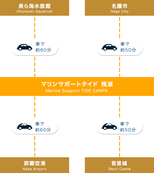 沖縄アクセスイメージ